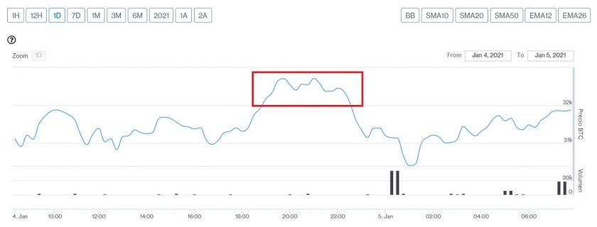 Evolución precio de Bitcoin este 5 de enero