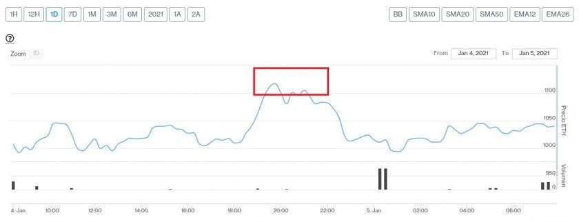 Evolución precio del Ether este 5 de enero