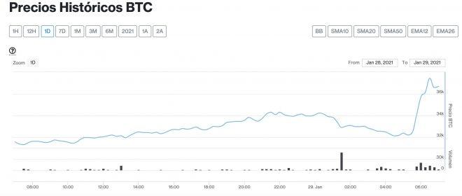 bitcoin 29 enero