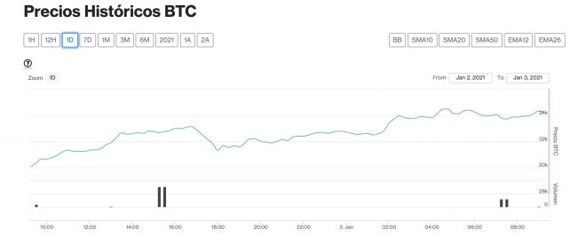 Bitcoin 3 enero