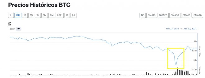 bitcoin 22 de febrero