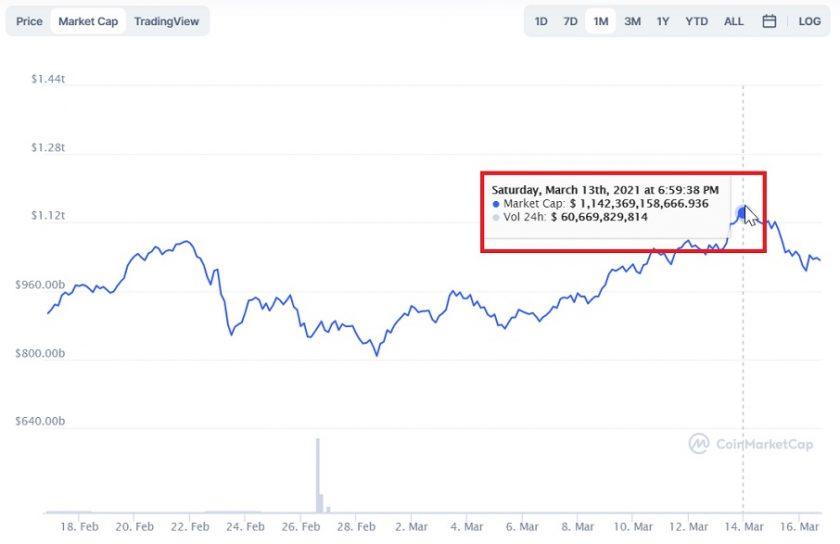 Capitalización de mercado para Bitcoin CoinMarketCap