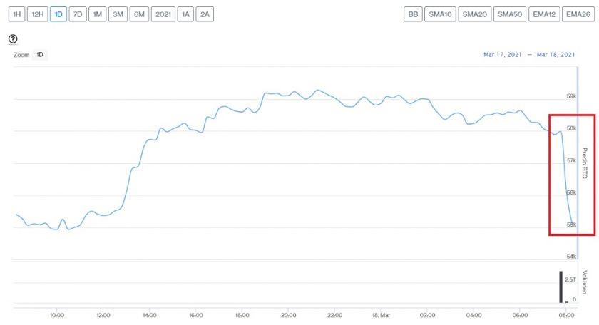 Evolución precio de Bitcoin este 18 de marzo