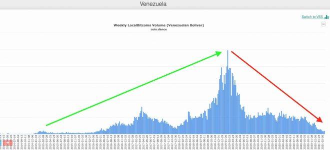 localbitcoins Venezuela