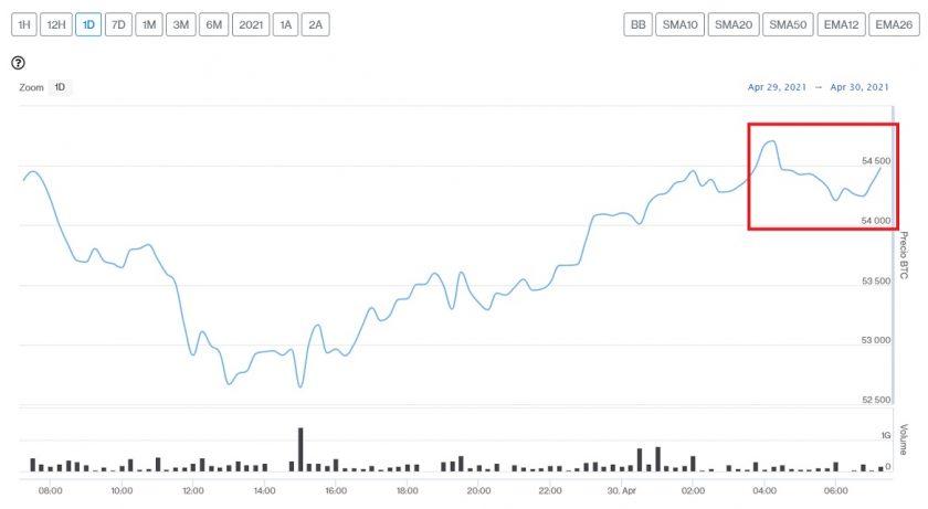 Evolución precio de Bitcoin este 30 de abril