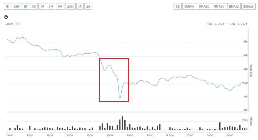 Evolución precio de Bitcoin este 13 de mayo