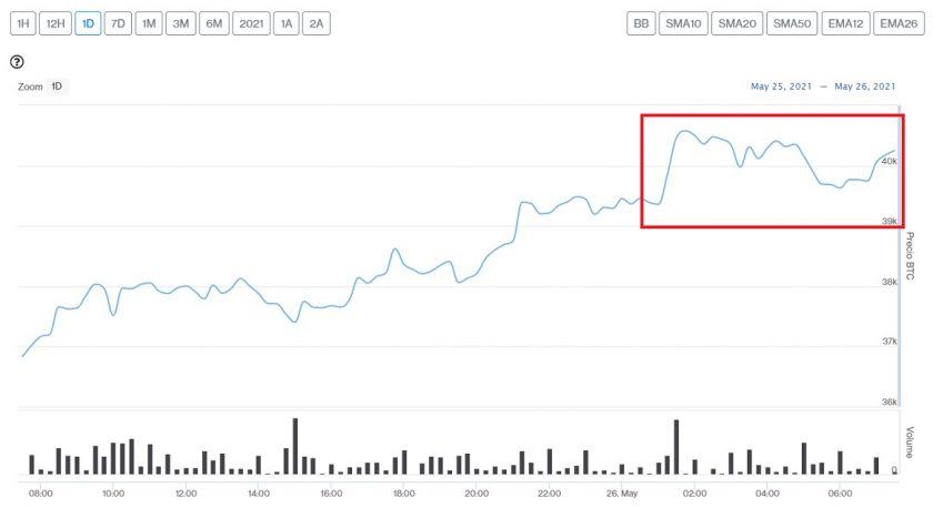 Evolución precio de Bitcoin este 26 de mayo