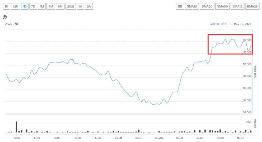 Evolución precio de Bitcoin este 31 de mayo