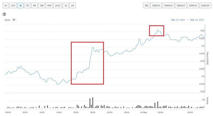 Evolución precio de Dogecoin este 14 de mayo