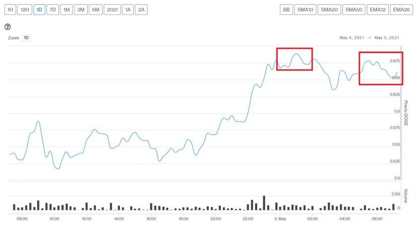 Evolución precio de Dogecoin este 5 de mayo