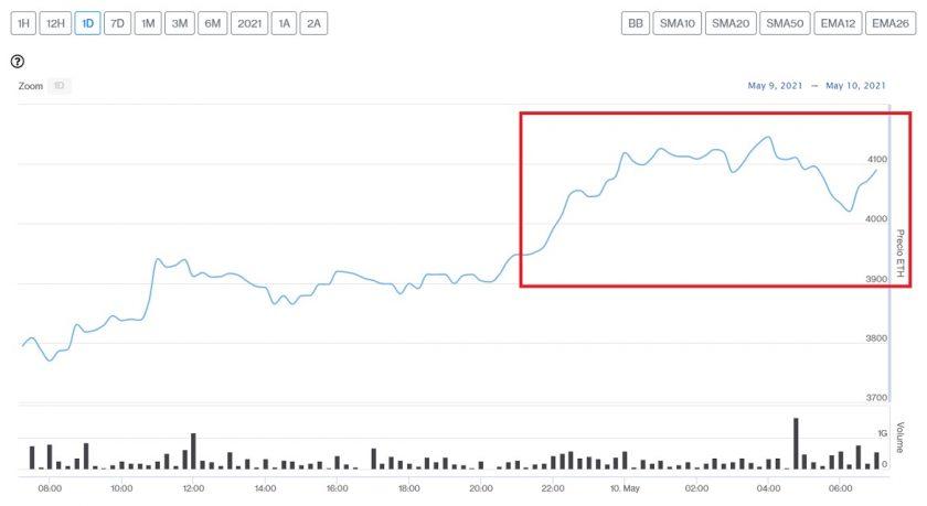 Evolución precio de Ethereum este 10 de mayo