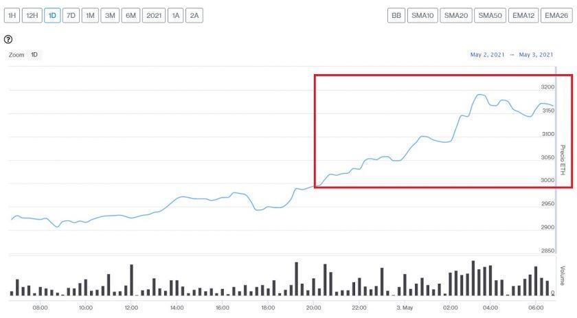 Evolución precio de Ethereum este 3 de mayo