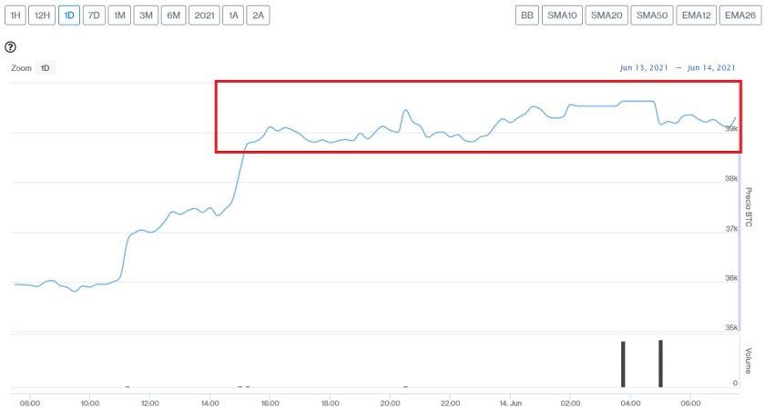 Evolución precio de Bitcoin este 14 de junio