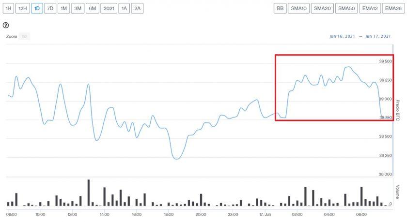 Evolución precio de Bitcoin este 17 de junio