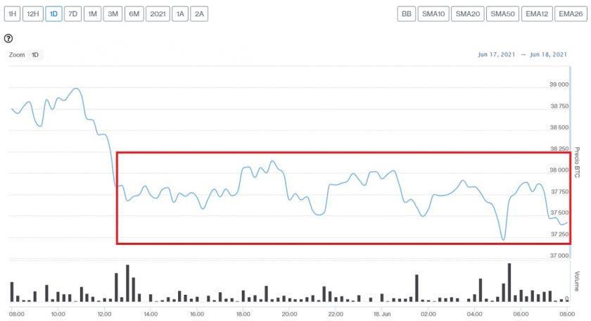 Evolución precio de Bitcoin este 18 de junio