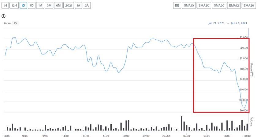 Evolución precio de Bitcoin este 22 de junio