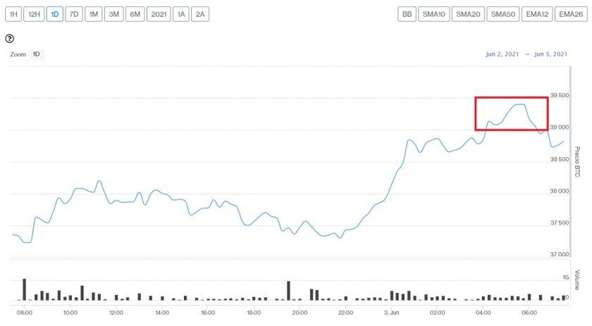 Evolución precio de Bitcoin este 3 de junio