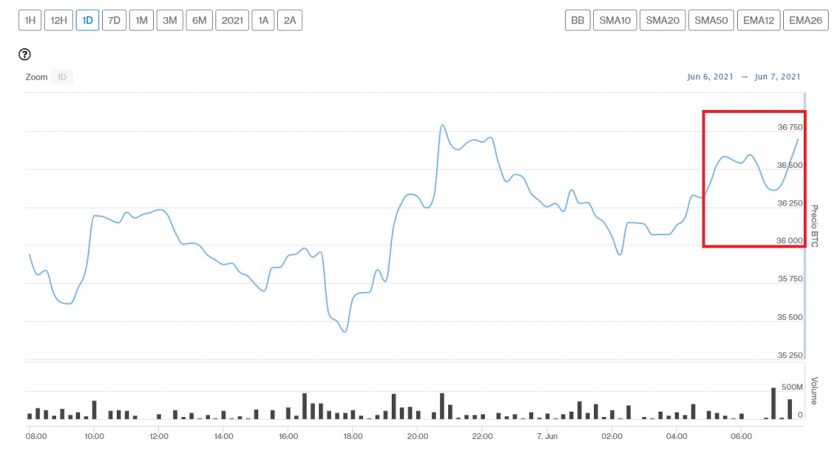 Evolución precio de Bitcoin este 7 de junio