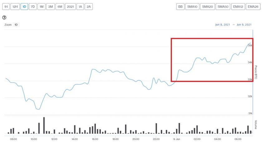 Evolución precio de Bitcoin este 9 de junio