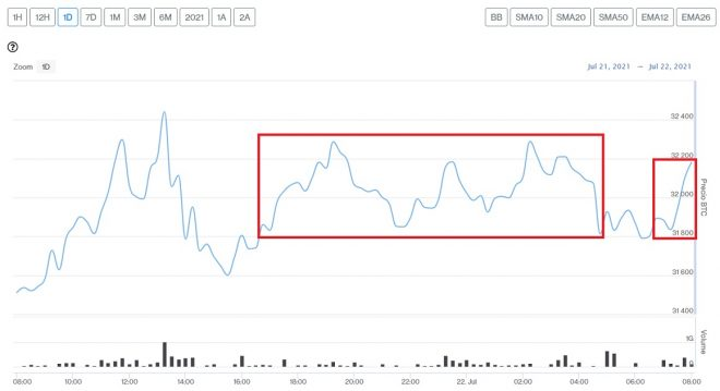 Evolución precio de Bitcoin este 22 de julio