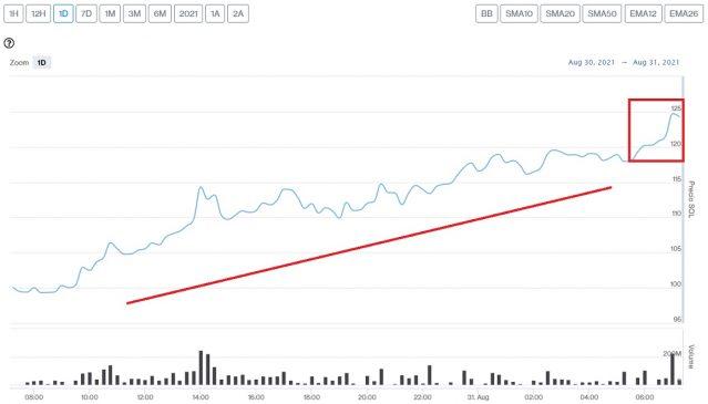 Solana price evolution this August 31